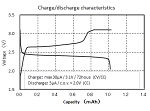 chargedischarge chara
