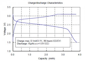 Charge / Discharge Characteristics