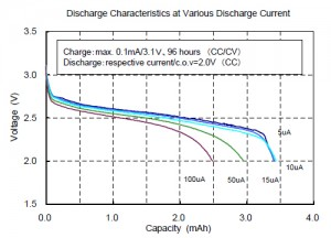 Discharge Characteristics at Various Discharge Current