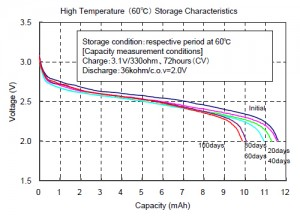 High Temperature (60℃) Storage Characteristics