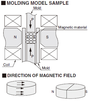 Modlding Model Sample, Drection Of Magnetic Field